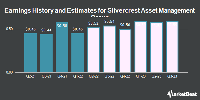 Earnings by Quarter for Silvercrest Asset Management Group (NASDAQ:SAMG)