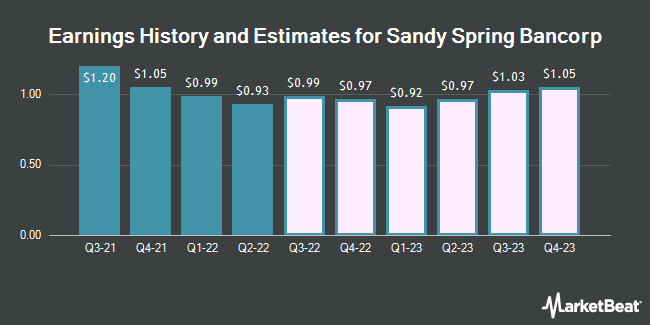 Earnings History and Estimates for Sandy Spring Bancorp (NASDAQ:SASR)