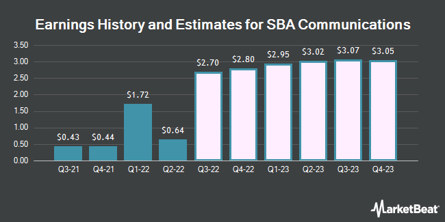 Earnings History and Estimates for SBA Communications (NASDAQ:SBAC)