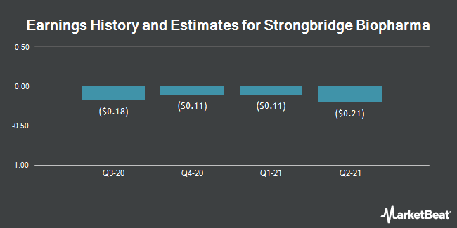 Earnings by Quarter for Strongbridge Biopharma PLC (NASDAQ:SBBP)
