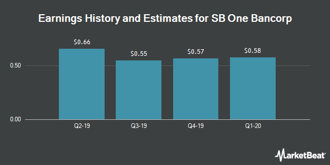 Earnings History and Estimates for SB One Bancorp (NASDAQ:SBBX)