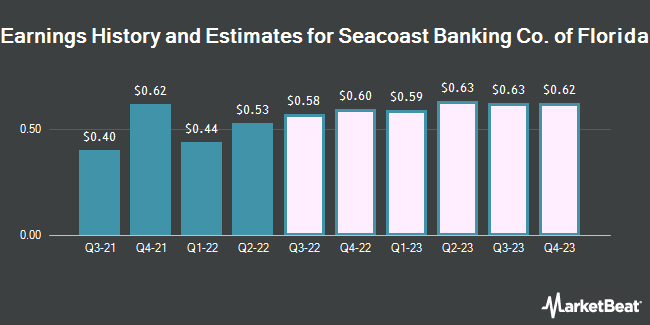 Earnings History and Estimates for Seacoast Banking Co. of Florida (NASDAQ:SBCF)