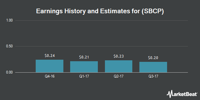 Earnings by Quarter for Sunshine Bancorp (NASDAQ:SBCP)