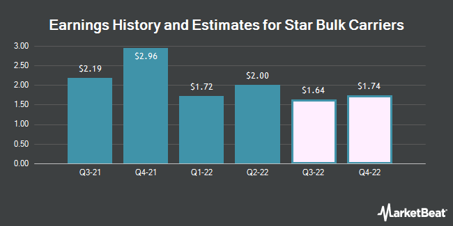 Earnings History and Estimates for Star Bulk Carriers (NASDAQ:SBLK)