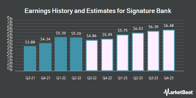 Earnings History and Estimates for Signature Bank (NASDAQ:SBNY)
