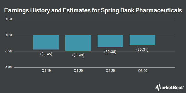 Earnings History and Estimates for Spring Bank Pharmaceuticals (NASDAQ:SBPH)