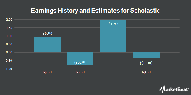 Earnings by Quarter for Scholastic Corp (NASDAQ:SCHL)