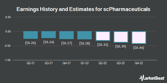 Earnings History and Estimates for Scpharmaceuticals (NASDAQ:SCPH)
