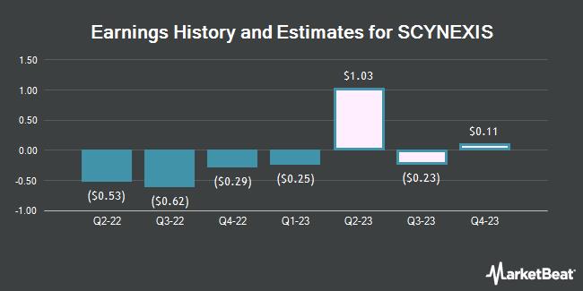 Earnings by Quarter for SCYNEXIS (NASDAQ:SCYX)
