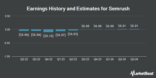 Earnings History and Estimates for SEMrush (NASDAQ:SEMR)