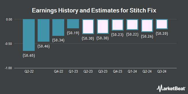 Earnings History and Estimates for Stitch Fix (NASDAQ:SFIX)
