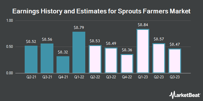 Earnings History and Estimates for Sprouts Farmers Market (NASDAQ:SFM)