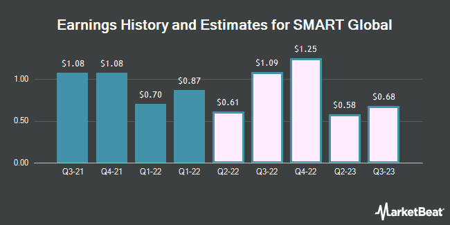 Earnings History and Estimates for Smart Global (NASDAQ:SGH)