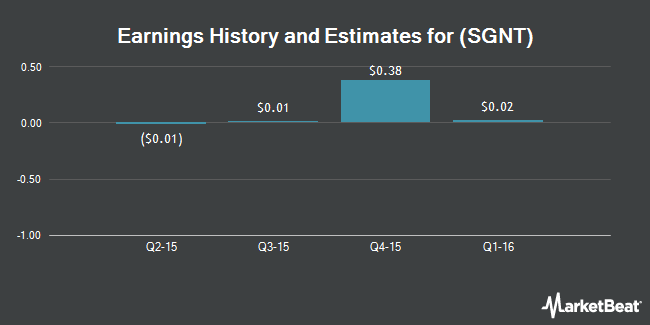 Earnings by Quarter for Sagent Pharmaceuticals (NASDAQ:SGNT)