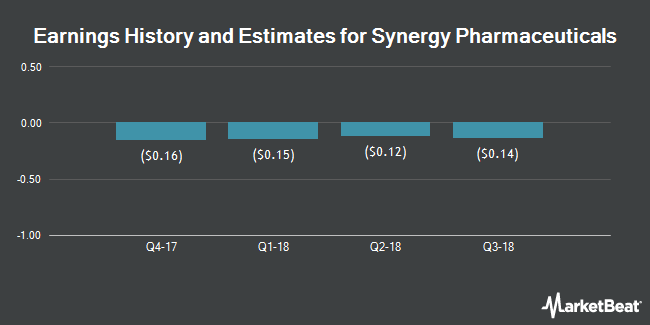 Earnings by Quarter for Synergy Pharmaceuticals (NASDAQ:SGYP)