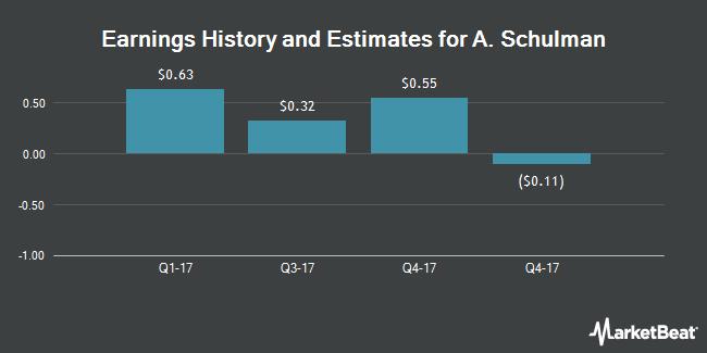 Earnings by Quarter for A Schulman (NASDAQ:SHLM)