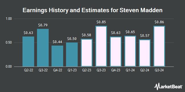 Earnings History and Estimates for Steven Madden (NASDAQ:SHOO)