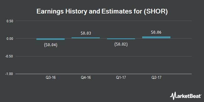Earnings by Quarter for ShoreTel (NASDAQ:SHOR)