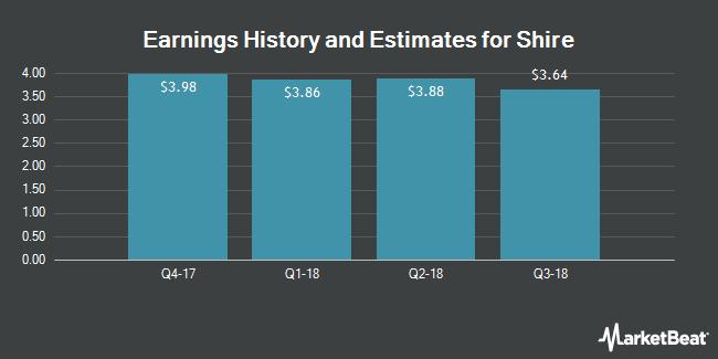 Earnings by Quarter for Shire PLC (NASDAQ:SHPG)