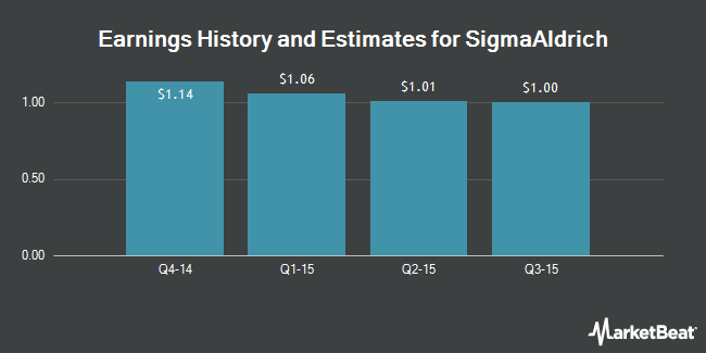 Earnings by Quarter for Sigma-Aldrich (NASDAQ:SIAL)