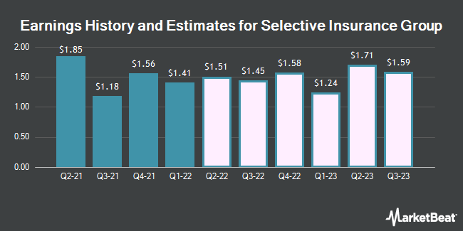 Earnings History and Estimates for Selective Insurance Group (NASDAQ:SIGI)