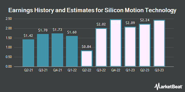 Earnings History and Estimates for Silicon Motion Technology (NASDAQ:SIMO)
