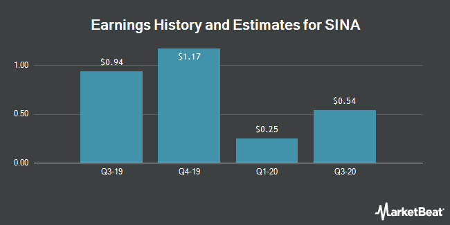 Earnings by Quarter for SINA Corp (NASDAQ:SINA)