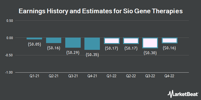 Earnings History and Estimates for Sio Gene Therapies (NASDAQ:SIOX)