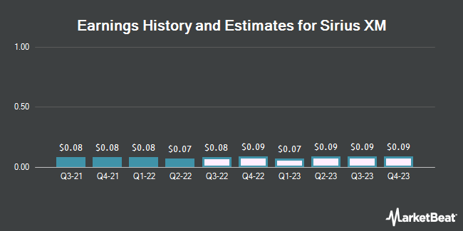 Earnings by Quarter for Sirius XM Holdings (NASDAQ:SIRI)