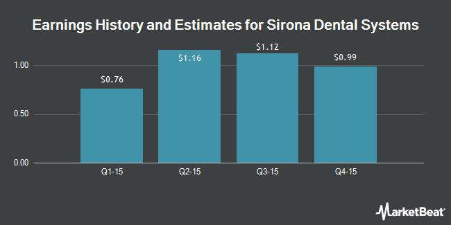 Earnings by Quarter for Sirona Dental Systems (NASDAQ:SIRO)