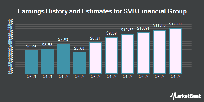 Earnings History and Estimates for SVB Financial Group (NASDAQ:SIVB)