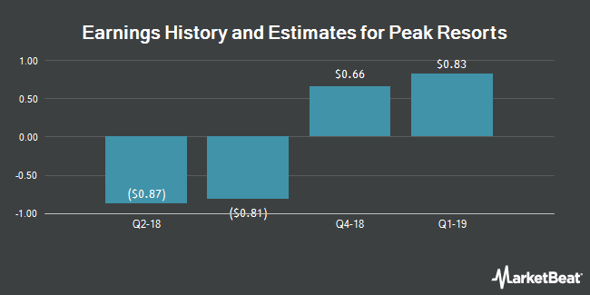 Earnings by Quarter for Peak Resorts (NASDAQ:SKIS)