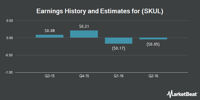 Earnings by Quarter for Skullcandy (NASDAQ:SKUL)