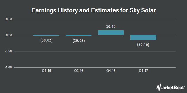 Earnings by Quarter for Sky Solar Holdings Ltd (NASDAQ:SKYS)