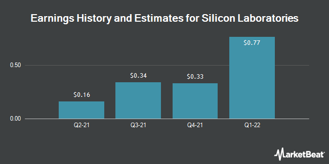 Earnings History and Estimates for Silicon Laboratories (NASDAQ:SLAB)