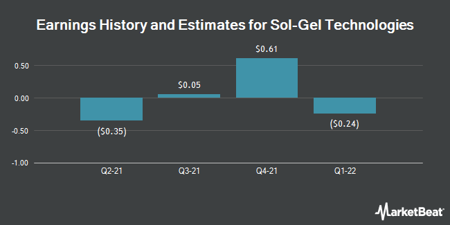 Earnings History and Estimates for Sol Gel Technologies (NASDAQ:SLGL)