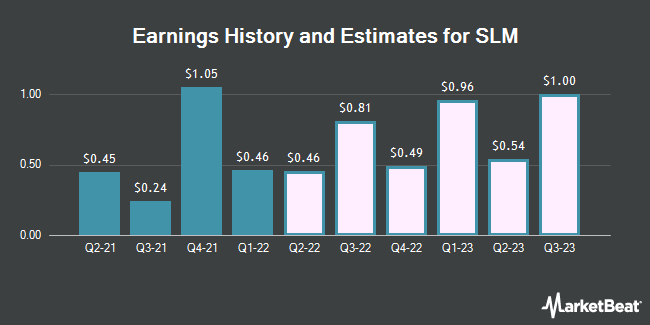 Earnings History and Estimates for SLM (NASDAQ:SLM)