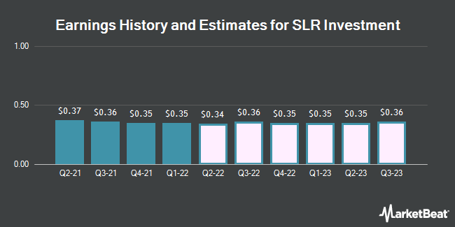 Earnings History and Estimates for Solar Capital (NASDAQ:SLRC)