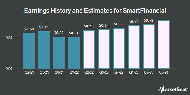 Earnings History and Estimates for SmartFinancial (NASDAQ:SMBK)