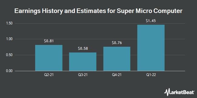 Earnings by Quarter for Super Micro Computer (NASDAQ:SMCI)