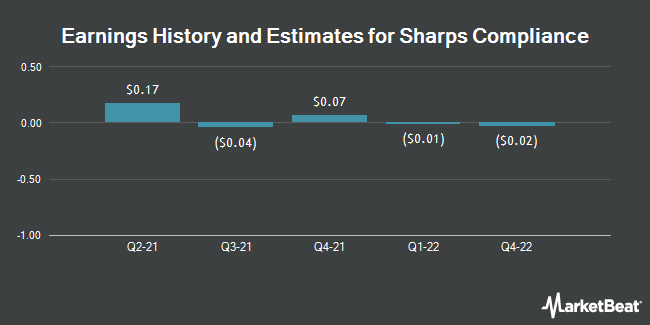 Earnings History and Estimates for Sharps Compliance (NASDAQ:SMED)