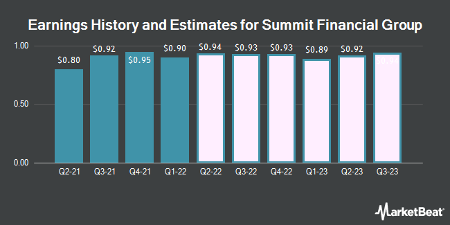 Earnings by Quarter for Summit Financial Group (NASDAQ:SMMF)