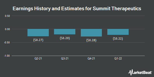 Earnings History and Estimates for SUMMIT THERAPEU/S (NASDAQ:SMMT)