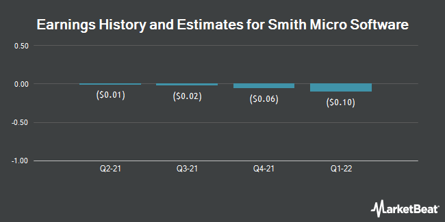 Earnings by Quarter for Smith Micro Software (NASDAQ:SMSI)