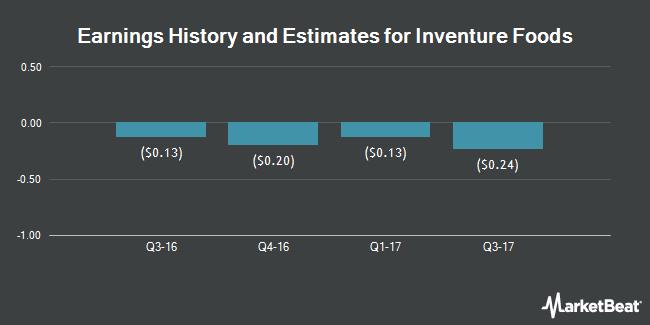 Earnings by Quarter for Inventure Foods (NASDAQ:SNAK)