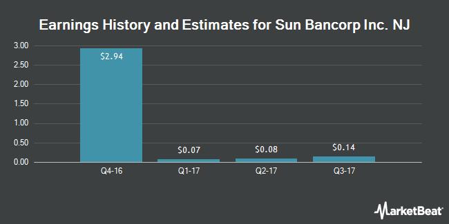 Earnings by Quarter for Sun Bancorp (NASDAQ:SNBC)