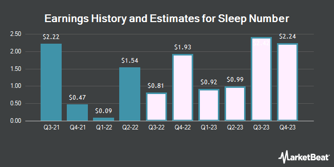Earnings History and Estimates for Sleep Number (NASDAQ:SNBR)