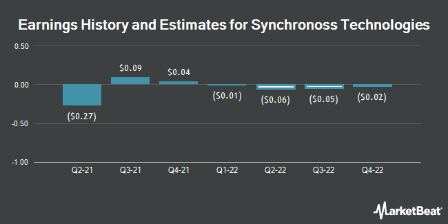 Earnings by Quarter for Synchronoss Technologies (NASDAQ:SNCR)