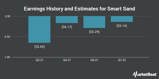 Earnings History and Estimates for Smart Sand (NASDAQ:SND)