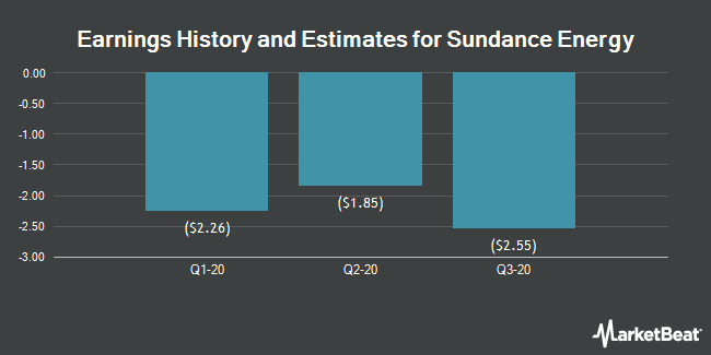 Earnings History and Estimates for SUNDANCE ENERGY/S (NASDAQ:SNDE)